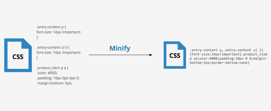 What is Minify and When Do You Need it?