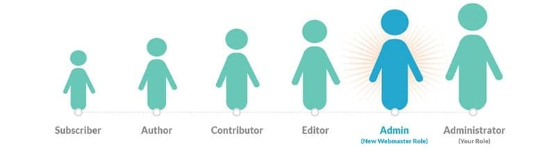How To Create Custom User Roles In WordPress