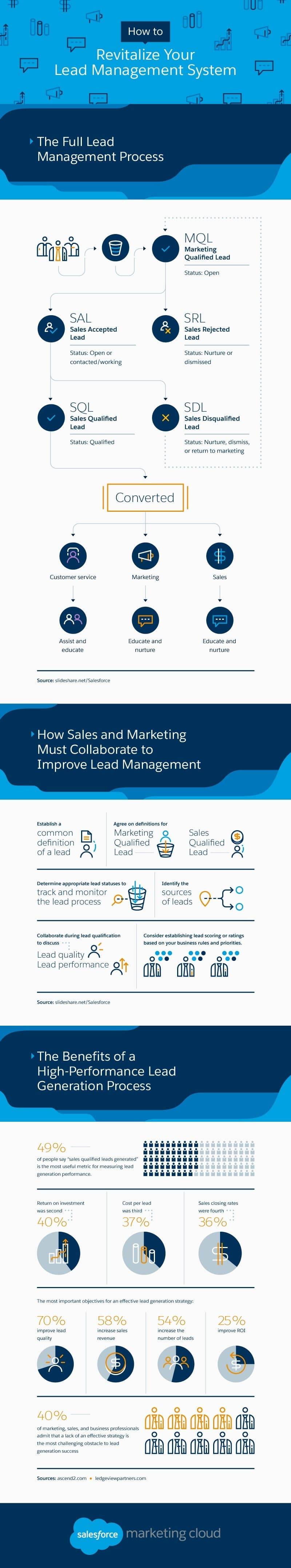 How To Revitalize Your Lead Management System
