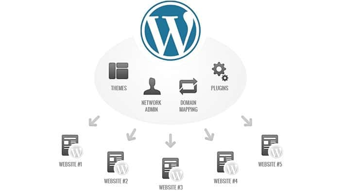 WordPress Multisite Explained