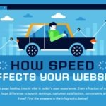 Do You Need to Speed up Your Website? Infographic