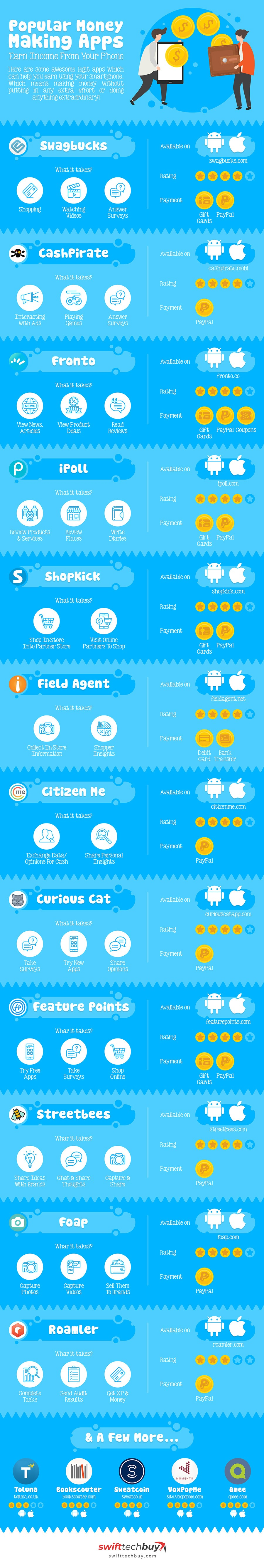 Money-Making Apps - Infographic