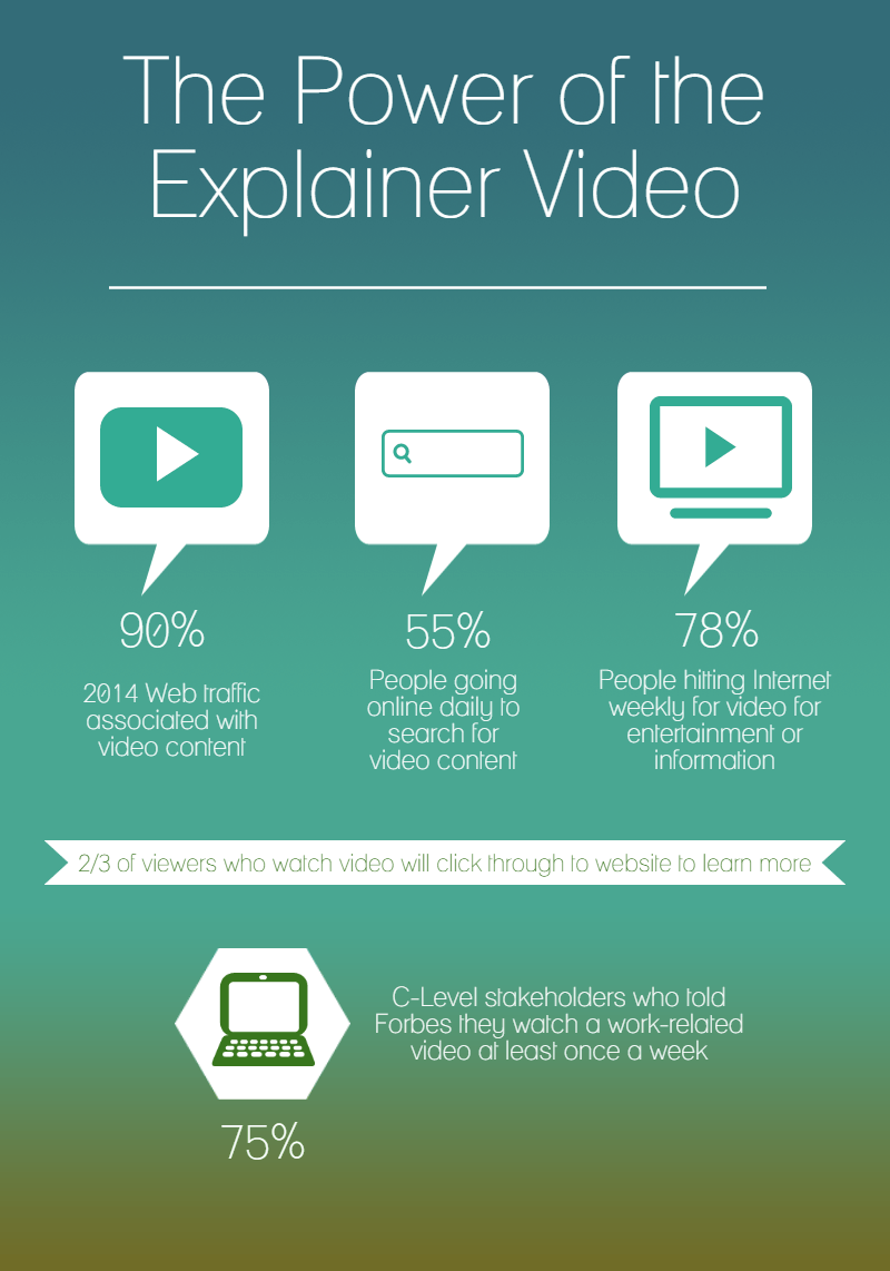 10 Mistakes To Avoid While Making An Explainer Video - Power of video