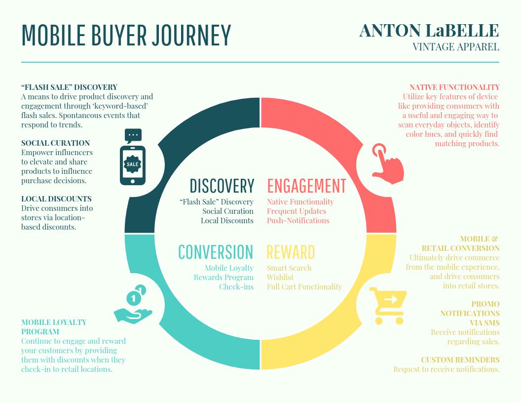 buyer journey map