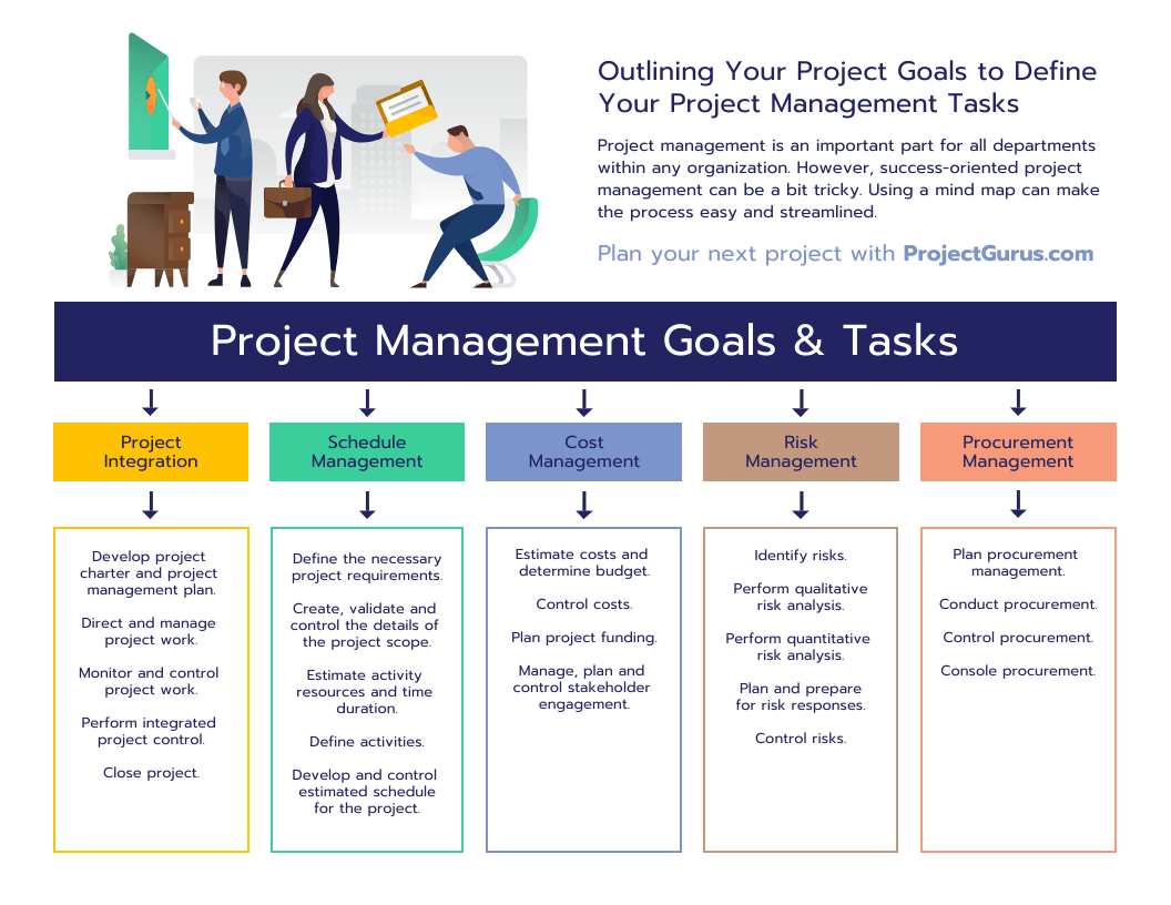 project mind map - Improve Design Process
