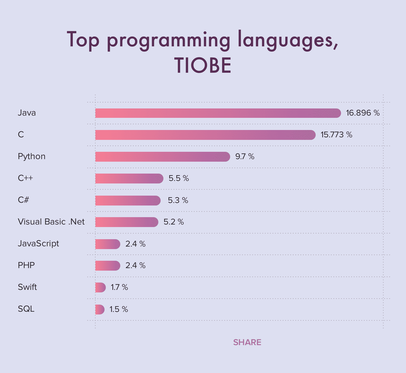 TIOBE index lists the top programming languages of 2020