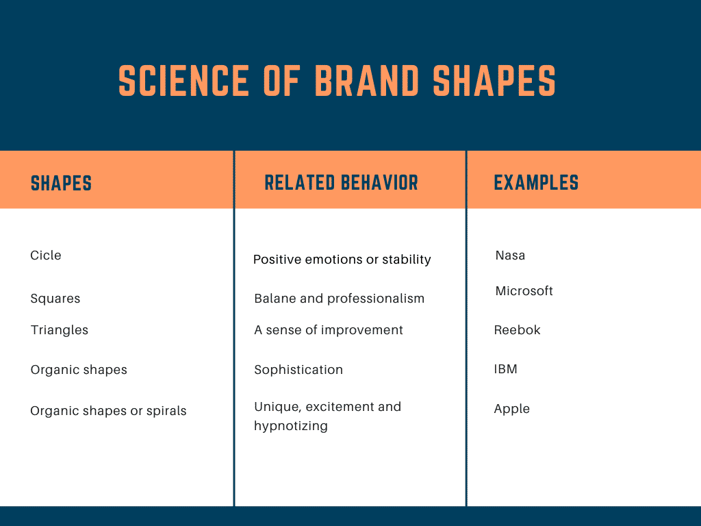 Effects of logo iconsshapes and fonts