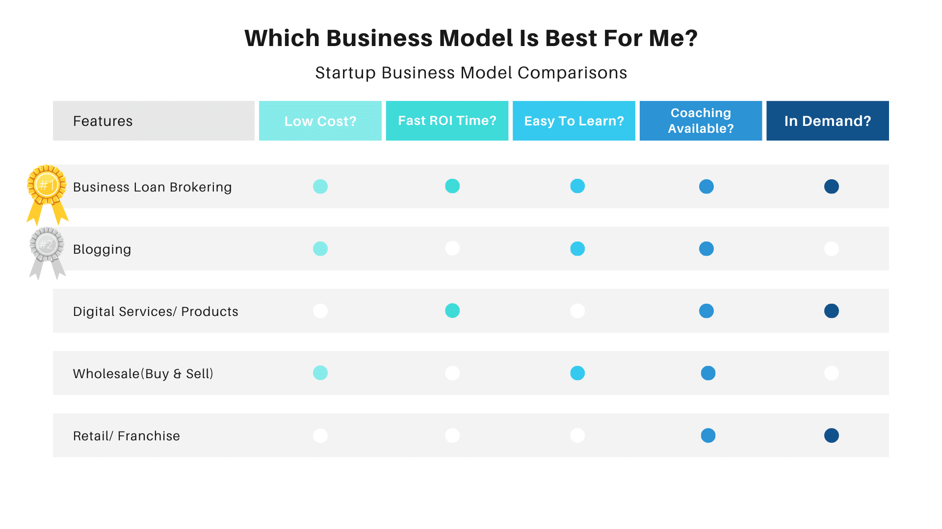 Startup Business Model Comparison (Pros & Cons): How Much Money Do You Need To Start A Business