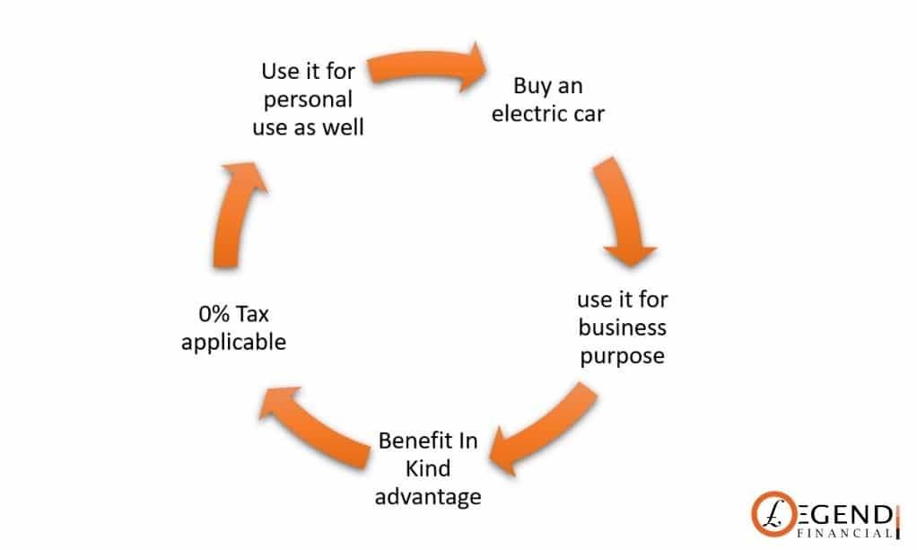 Circle of business purpose save tax