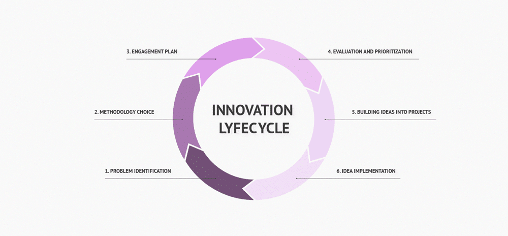 5 Essential Steps For The Product Innovation Cycle In 2021